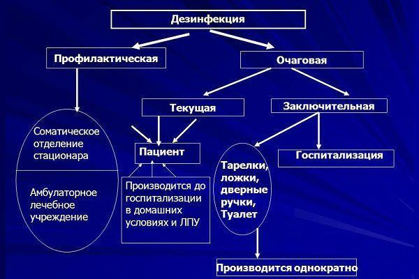 Таблица дезинфекции