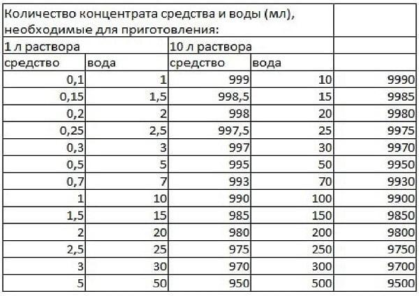 Таблица трилокс 1