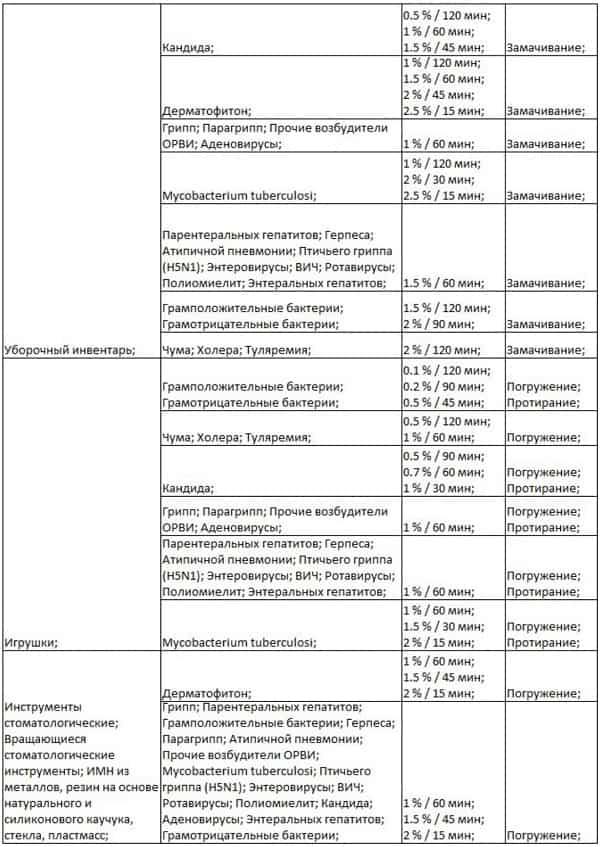 Таблица трилокс 4