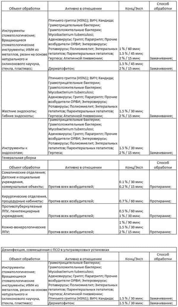 Таблица трилокс 7