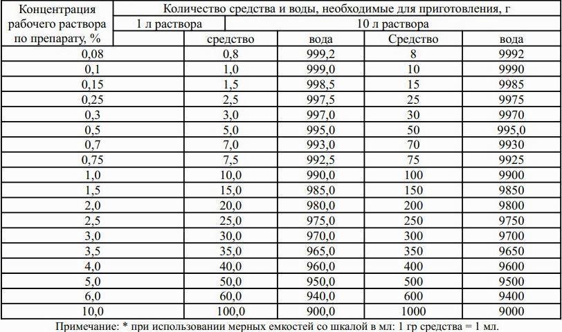 Таблица Триокси